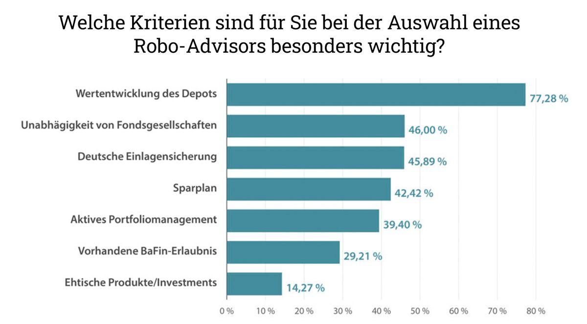 Auswahlkriterien Robo Advisor Whitebox