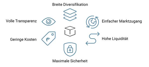 infografik-etf-vorteile-whitebox