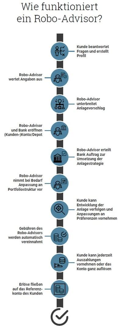 infografik-prozess_robo-advisor-whitebox