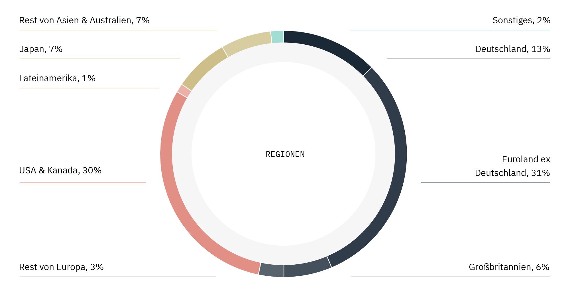 portfolio-regions