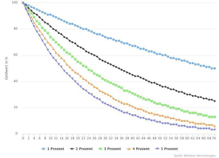 Realer Geldwertverlust bei verschiedenen Inflationsraten
