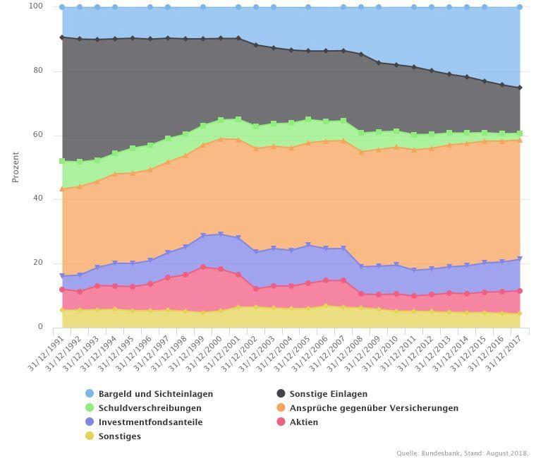 Portfoliostruktur des Geldvermoegens deutscher Haushalte