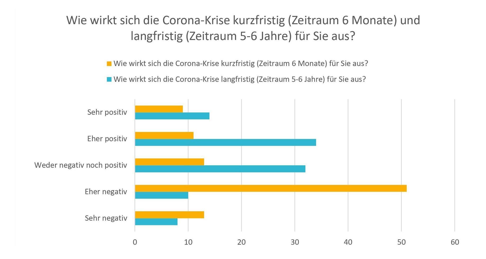 Umfrage-Ergebnisse_Umdenken