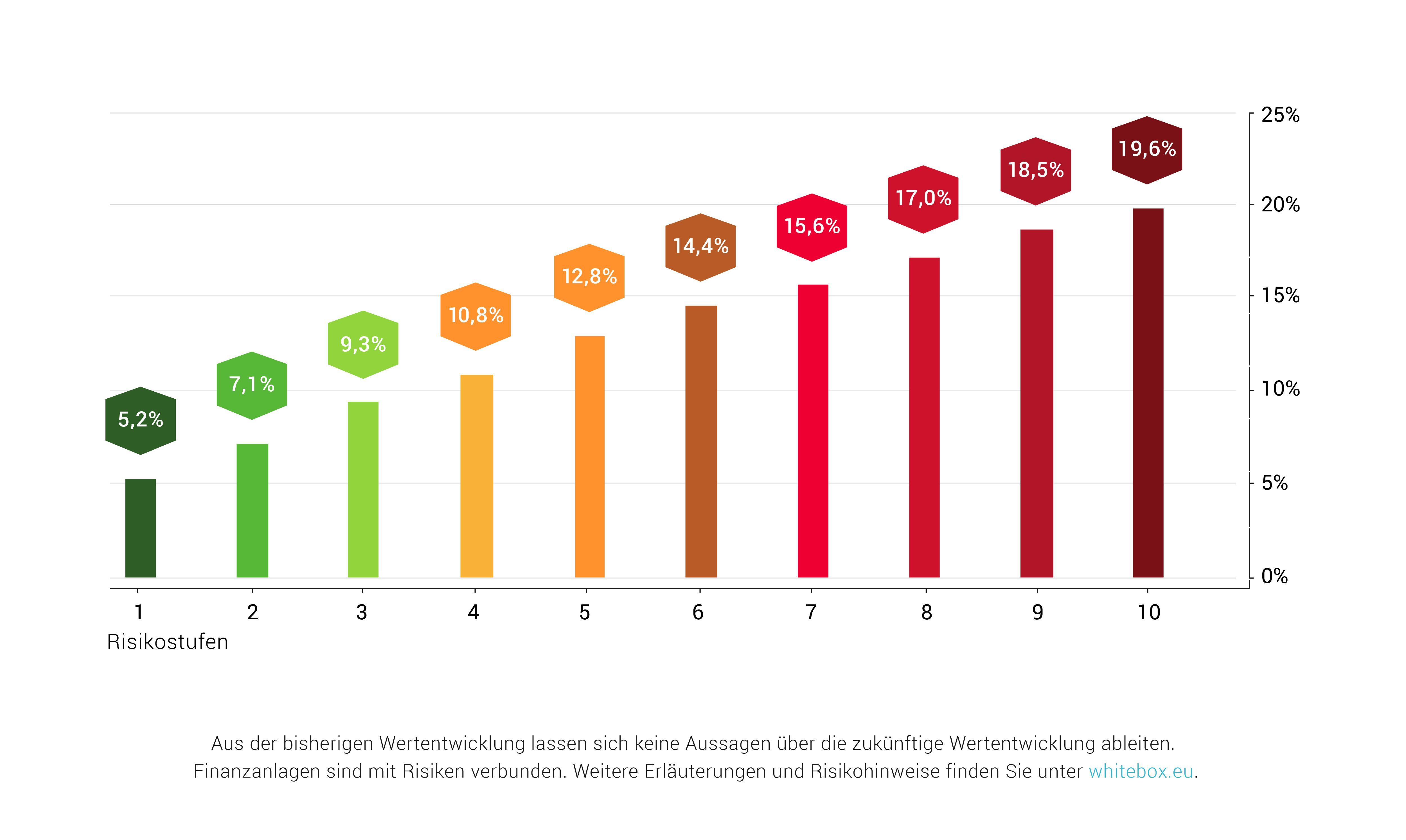 Zwischen 5,2 und 19,6 Prozent: die Whitebox-Rendite